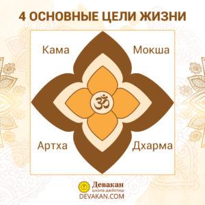 4 основные цели жизни: Кама, Артха, Дхарма, Мокша